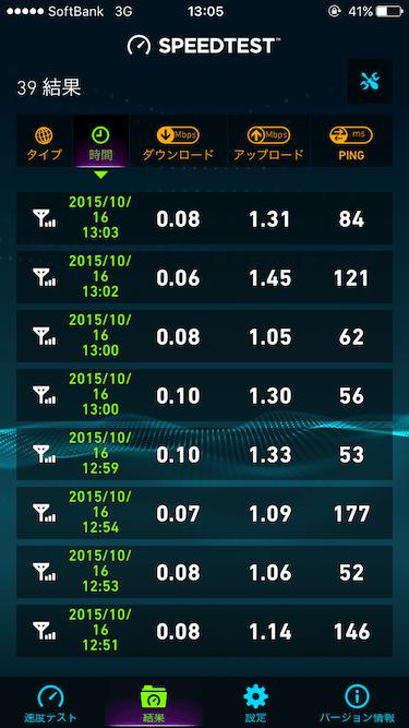 iPhoneの速度制限時のスピードテスト